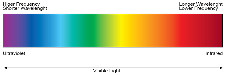 light-spectrum.png